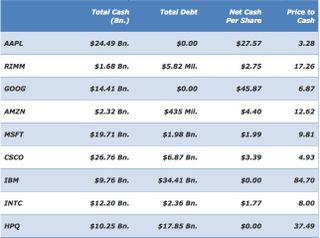 Apple-Price-to-Cash
