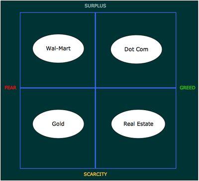 Economy-matrix