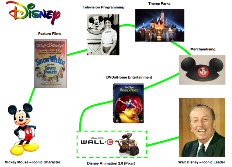 Disney-Innovation-Extension-Reinvention