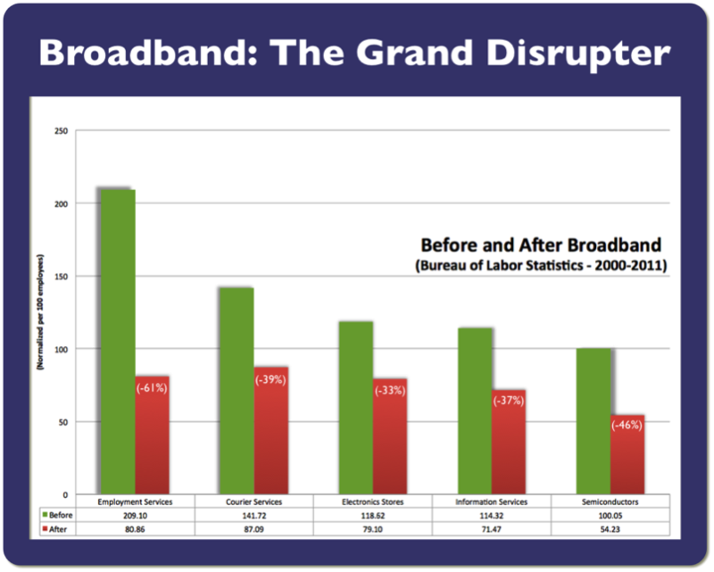 Broadband-Disrupter
