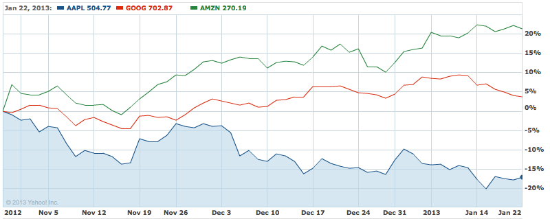 Apple-Goog-AMZN