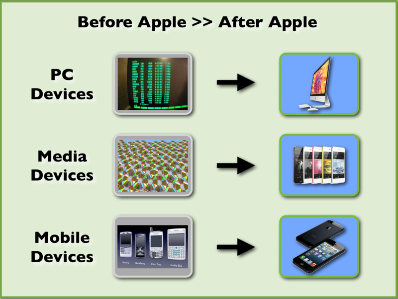 Before-Apple-After-Apple