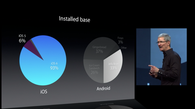 IOS-Percentages