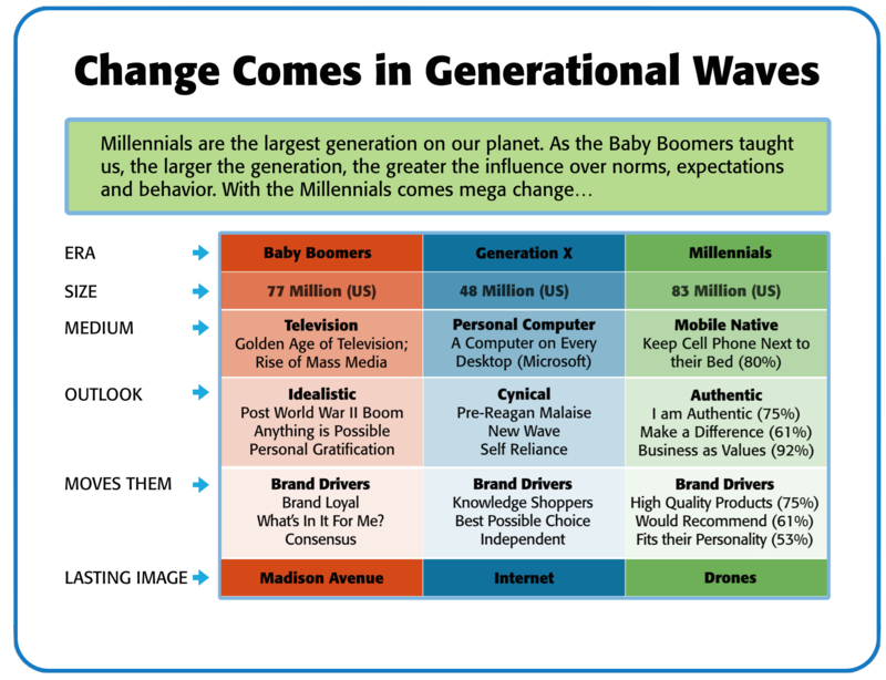 Change-Wave-Infographic